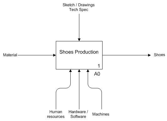 shoe_productionA0.png
